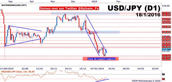 USD/JPY - SP500: Rebond sur USD/JPY, haussier SP500? Non!