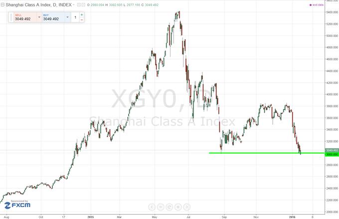 Shanghai : La bourse chinoise s'essaie à préserver le seuil des 3000 points, plus bas de l'année 2015, avant la BCE jeudi 21 janvier