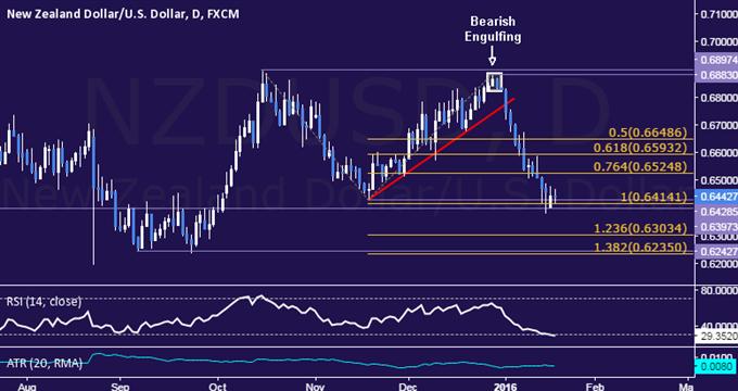 NZD/USD Technical Analysis: Selloff Stalls Near 0.64 Figure
