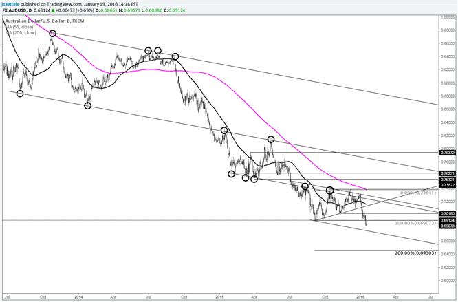 AUD/USD Range Expansion Target at .6450