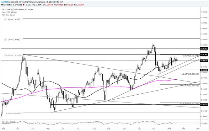 USD/CHF Consolidates Under Fibonacci Level and March High