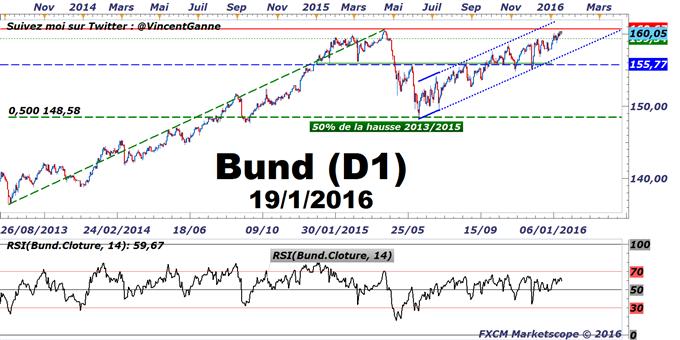 BUND - test des sommets historiques avant le positionnement de la BCE sur son QE