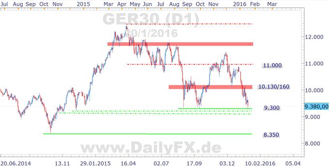DAX vor schwächstem Januar seit 2008 - EZB das Zünglein an der Waage?