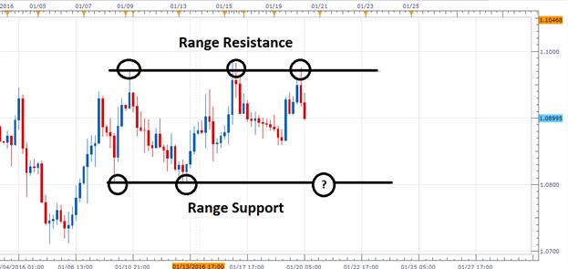 The EUR/USD Fails to Break Resistance