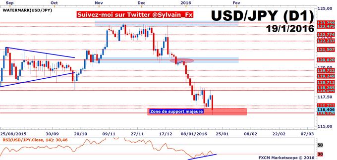 USD/JPY_-_SP500:_Cassure_des_116.129_JPY_pour_viser_1811_points_sur_le_SP500?