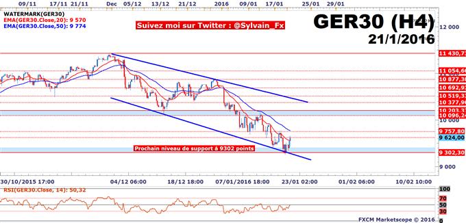 DAX - USD/JPY: Support à 116.129 JPY préservé, Draghi en soutien!