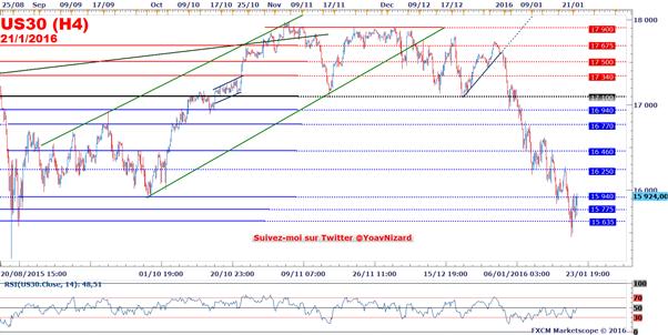 Dow Jones : Draghi redonne (un peu) d'appétence pour le risque