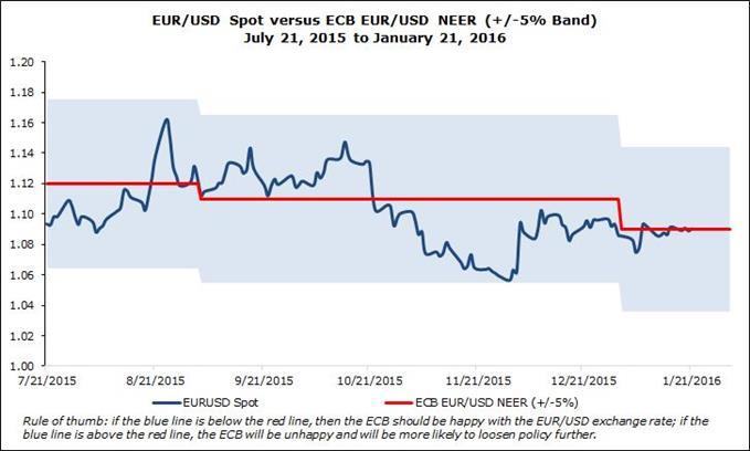 EUR/USD spot versus ECB NEER assumption forecast 2016
