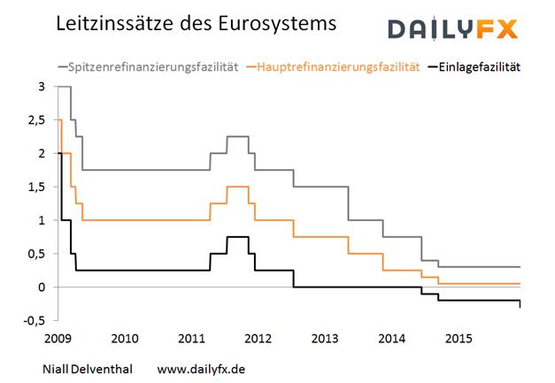 """EUR/USD - Wird die EZB sich heute """"dovish"""" präsentieren?"""