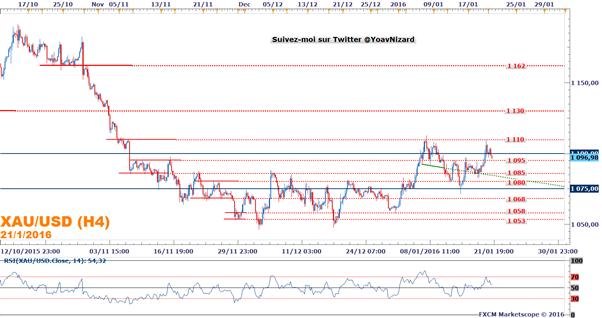 Once d'or : L'once d'or profite de la chute du marché actions en attendant la BCE