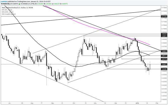 NZD/USD Follows Through on Reversal
