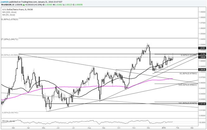USD/CHF Fails again at March High and Fibonacci Level