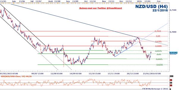 NZD/USD : La rebond des matières premières profite au dollar néo-zélandais