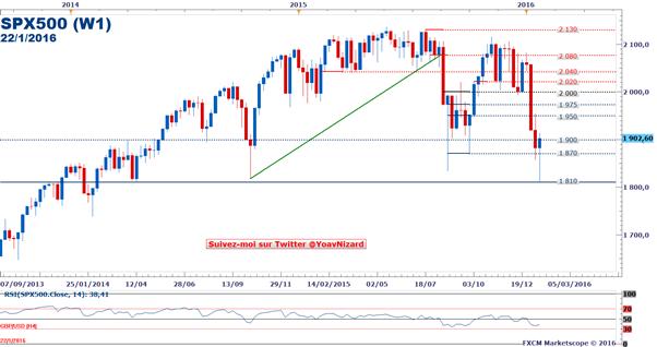 S&P 500 : L'indice large de New-York tient son support à 1 810 points et peut remercier Draghi