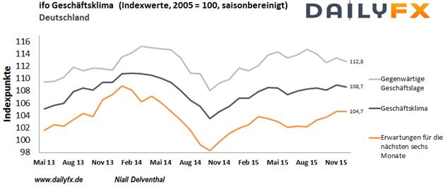 EUR/USD: Deutsches Geschäftsklima wird tiefer erwartet