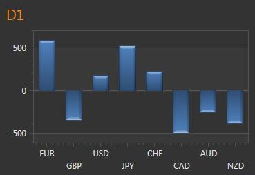EUR/USD: Euro erneut Profiteur der Risk-Off Stimmung nach China-Turbulenz