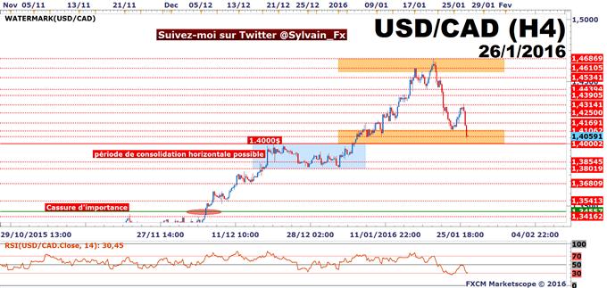 USD/CAD: Le taux de change revient petit à petit sur des niveaux attractifs!