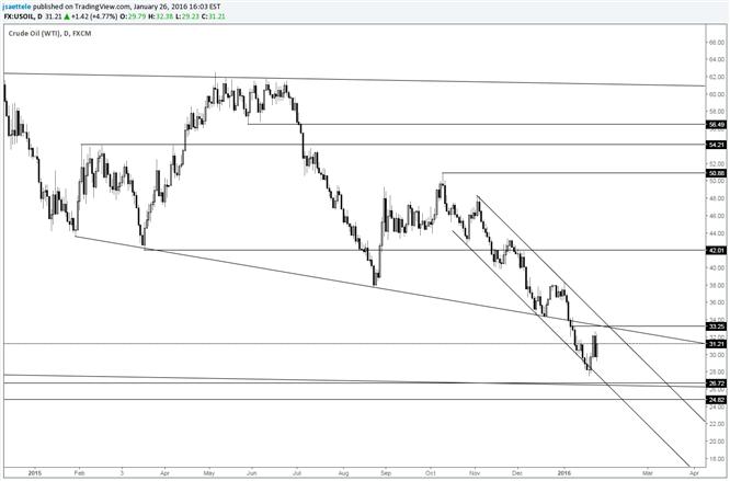 Crude Oil: größere Wende-Aussichten werden oberhalb von 33 interessant