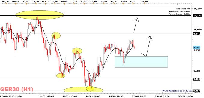 DAX 30 Is Short-Term Bullish Ahead of Today's FOMC Meeting