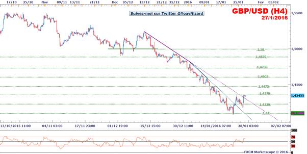 GBP/USD : La livre sterling tient son rebond face au dollar avant le FOMC