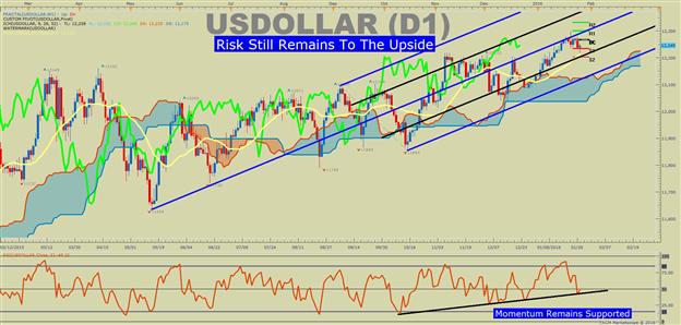 US DOLLAR Technical Analysis: Steady FOMC Supports Dollar Uptrend