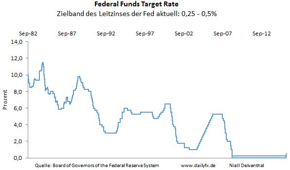 EUR/USD: Fed beobachtet internationale Entwicklungen. Deutsche Teuerungsrate wird leicht gesteigert erwartet