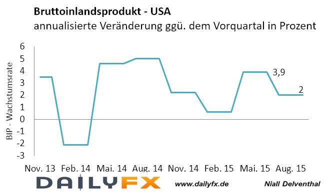 EUR/USD: Expansionsrate der US-Wirtschaft soll im vierten Quartal gebremst worden sein