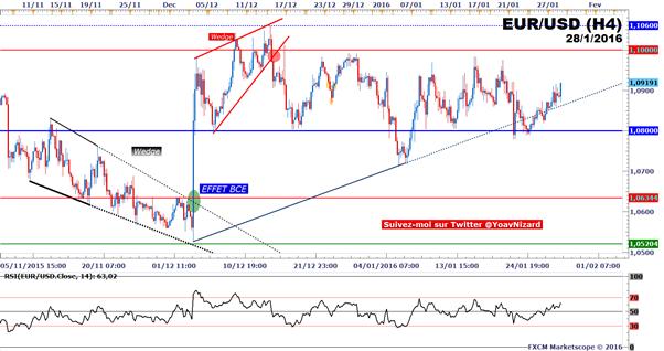 EUR/USD : Le taux de change rebondit sur son support à 1,08$ suite au FOMC