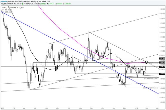 EUR/USD: Triumvirat-Widerstand bei 1,1060