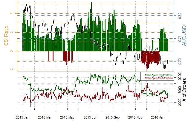 Australian Dollar Forecast to Hit Fresh Peaks