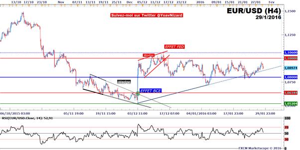 EUR/USD : Le taux de change sous pression avant l'inflation en Zone Euro et le PIB américain