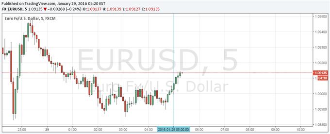 Euro Slightly Higher on CPI Uptick, March Still in Focus