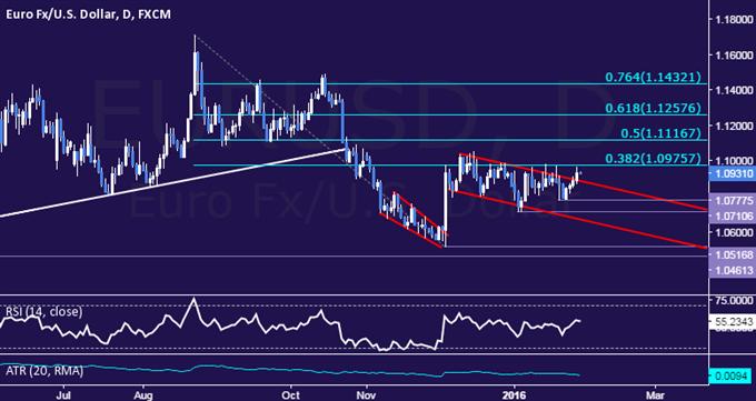 EUR/USD Technical Analysis: Euro Breaks Key Channel Top