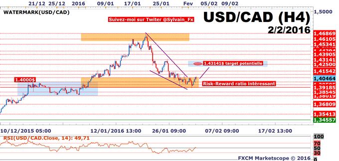 USD/CAD: Le seuil des 1.43141$ reste notre cible de moyen terme.