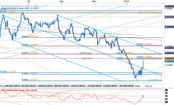 GBPUSD Breakout Levels- Key Resistance in Focus Ahead of BoE
