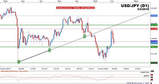 USD/JPY : Le taux de change fragilisé par la baisse du dollar et des marchés actions