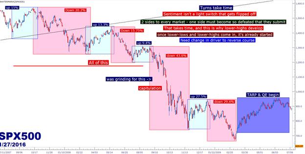 Die globalen Aktien arbeiten synchron an Bärenflaggen-Formationen