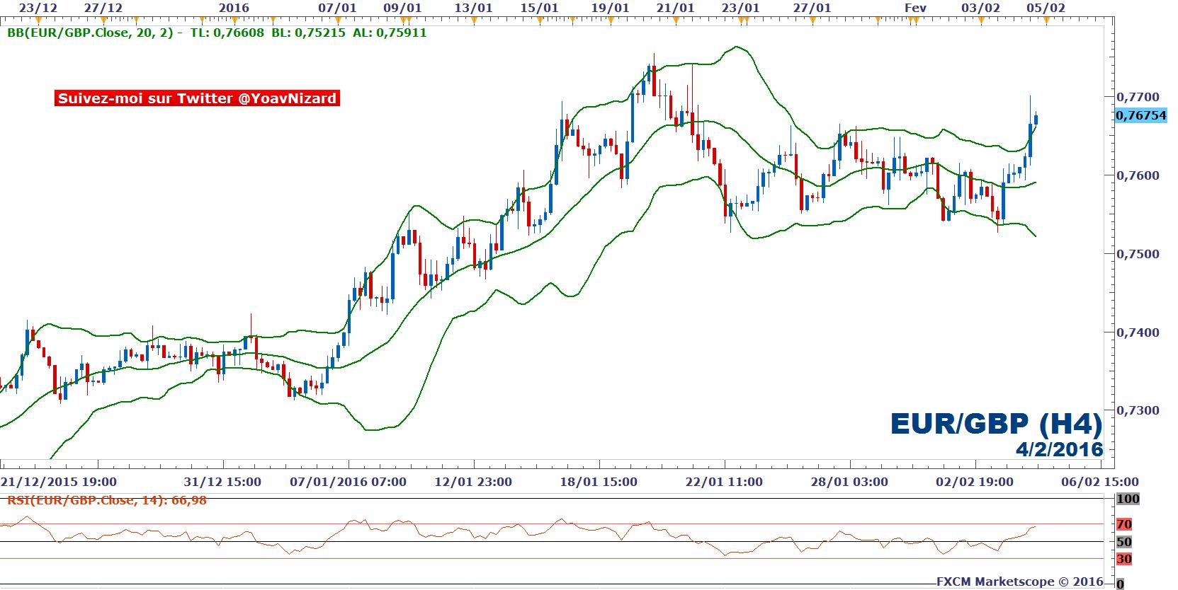 Si vous tradez sur les marchés français, vous avez sans doute entendu parler le CMC Markets. Il s'agit d'un courtier sur le Forex qui propose aussi de .