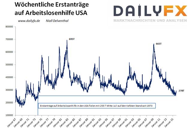 EUR/USD nach enttäuschenden US-Konjunkturdaten mit neuem Jahreshoch