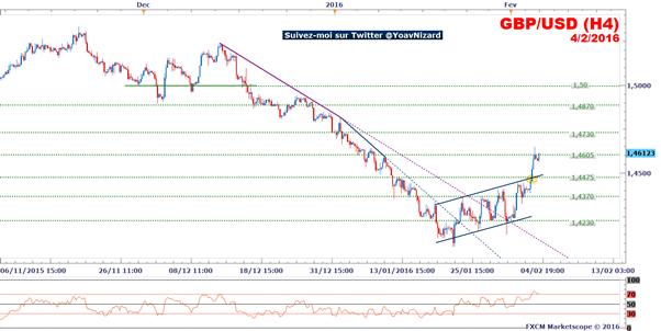 GBP/USD : La livre sterling se revigore avant l'intervention de la Banque d'Angleterre