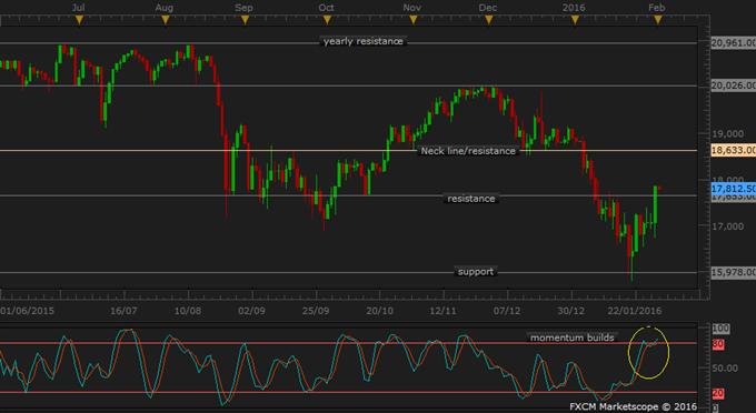 JPN 225 Technical Analysis: Back in Range amid Choppy Trade