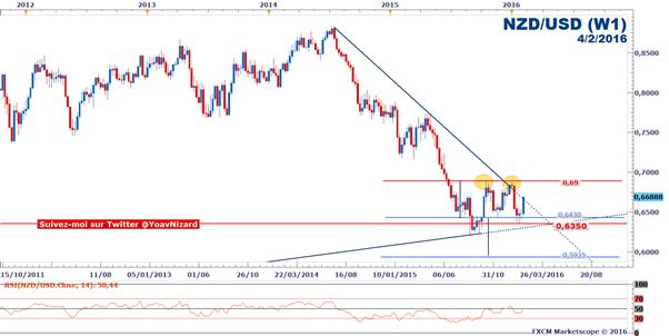 NZD/USD : Le taux de change tente de franchir une droite de tendance baissière en amont du rapport NFP