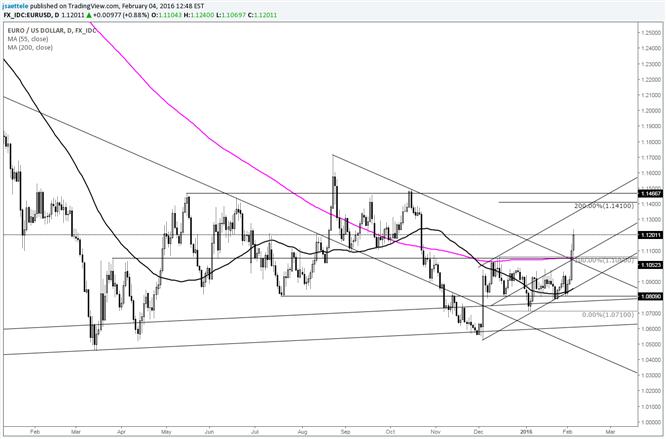 EUR/USD Range Expansion Level ist oberhalb 1,14