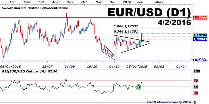 EuroDollar (eurusd) : le cours de l'eurodollar a donné un signal d'achat technique pour viser 1.14$ en février