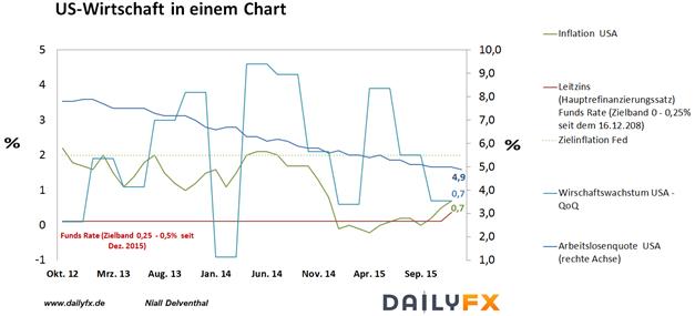 EUR/USD: Wochenausblick - Fed-Rhetorik & Expansionsrate der Eurozonenwirtschaft nächste Woche von Bedeutung