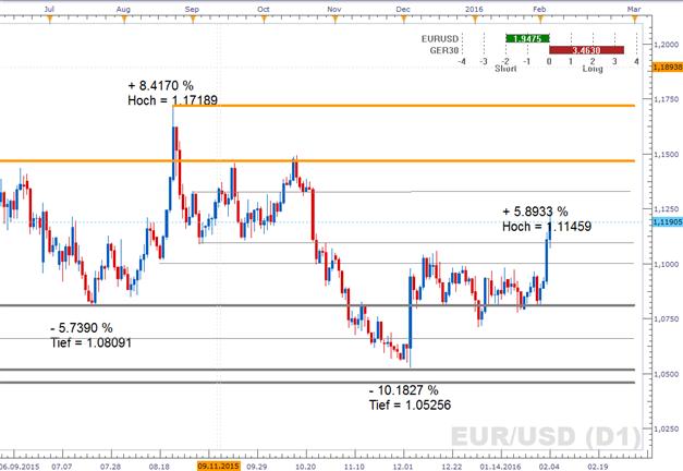 """EUR/USD: Volatilität voraus - Tag des US-Arbeitsmarkberichts & die """"Vorboten"""" enttäuschten"""