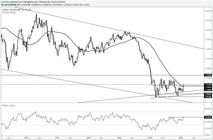 EUR/USD Bullish Interpretation is Valid While above 1.1050