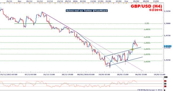 GBP/USD : La livre sterling affaiblie par la Banque d'Angleterre
