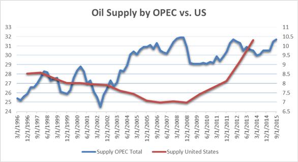 Oil Volatility Overlooks Supply Factors, Metals Ebb on Soft Data