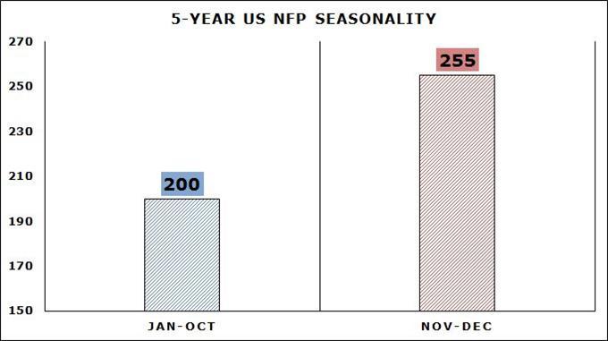 5-year nonfarm payrolls seasonality